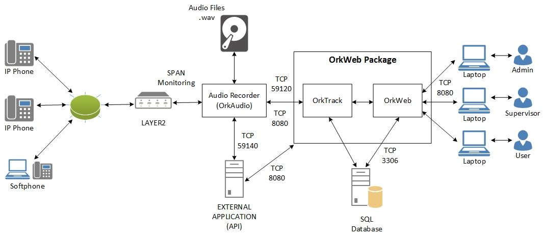 Oreka TR 2 11 Administrator Manual